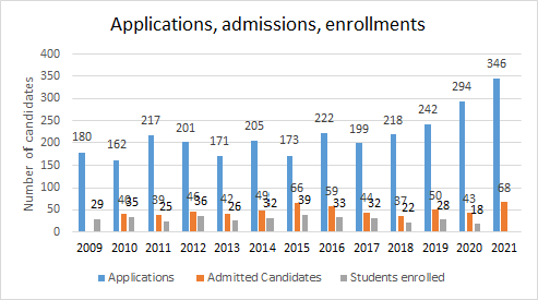 Number of applications, enrolled students and graduates
